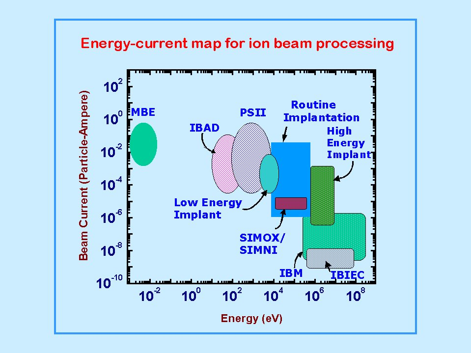 Ion beams in materials processing and analysis